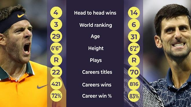Chung kết US Open 2018: Lịch sử nghiêng về Djokovic. Cơ hội nào cho Del Potro?