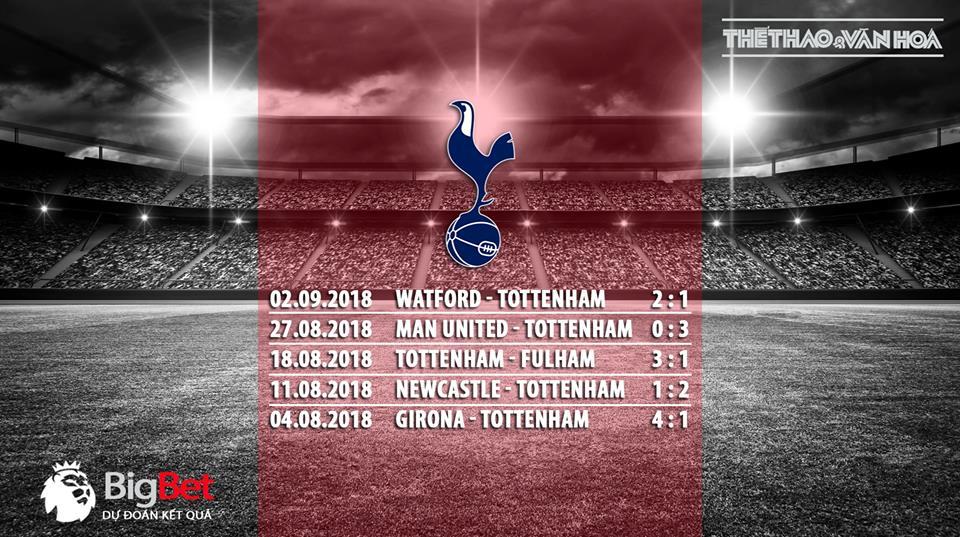 Soi kèo Tottenham vs Liverpool (18h30 ngày 15/9)