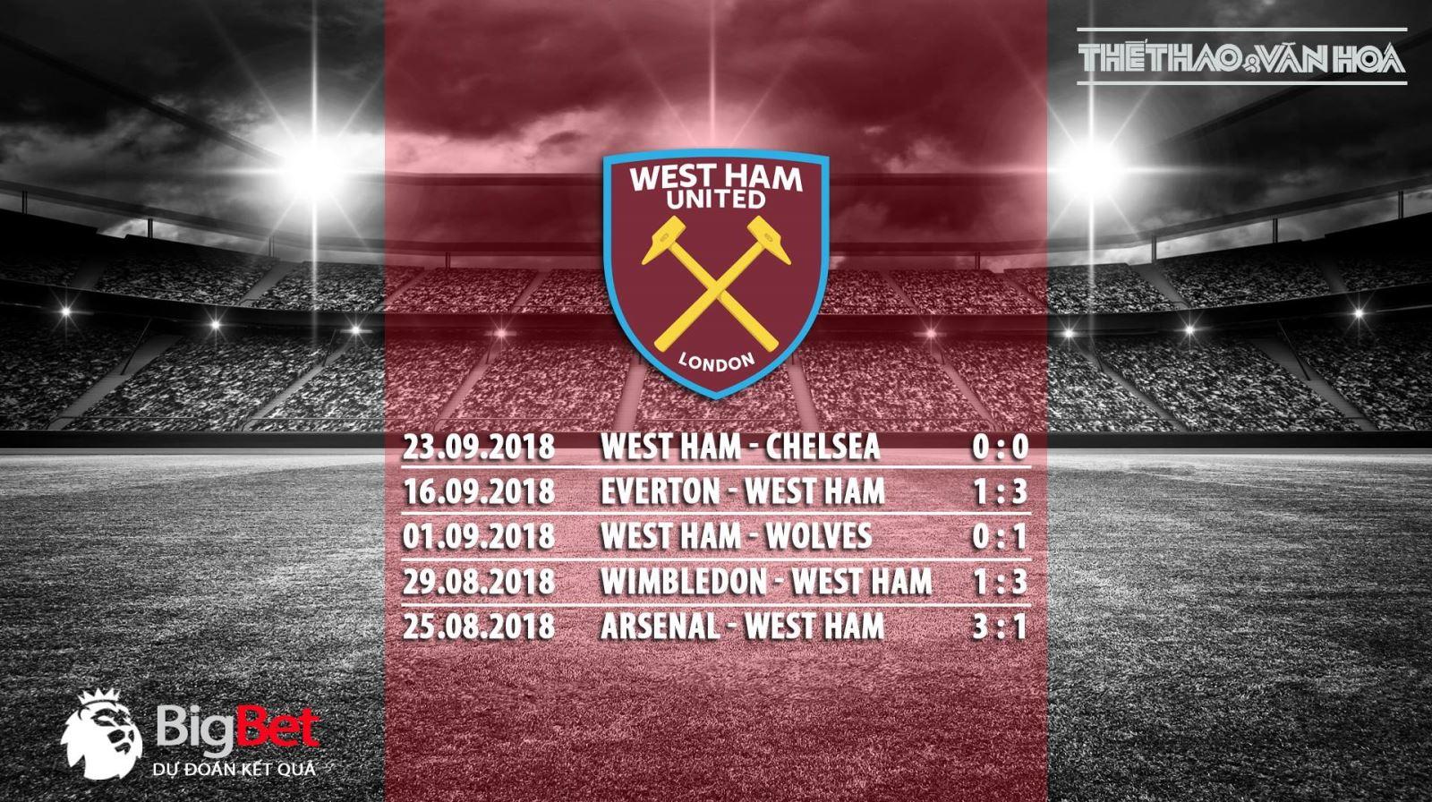 Vòng 7 Premier League: Soi kèo West Ham vs M.U (18h30 ngày 29/9)