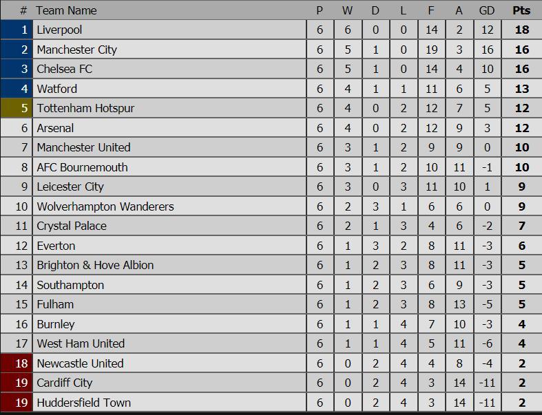 Carragher dự đoán M.U và Arsenal cán đích ngoài Top 4