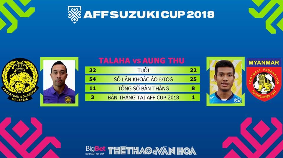 Dự đoán kết quả Malaysia vs Myanmar (19h30 ngày 24/11)