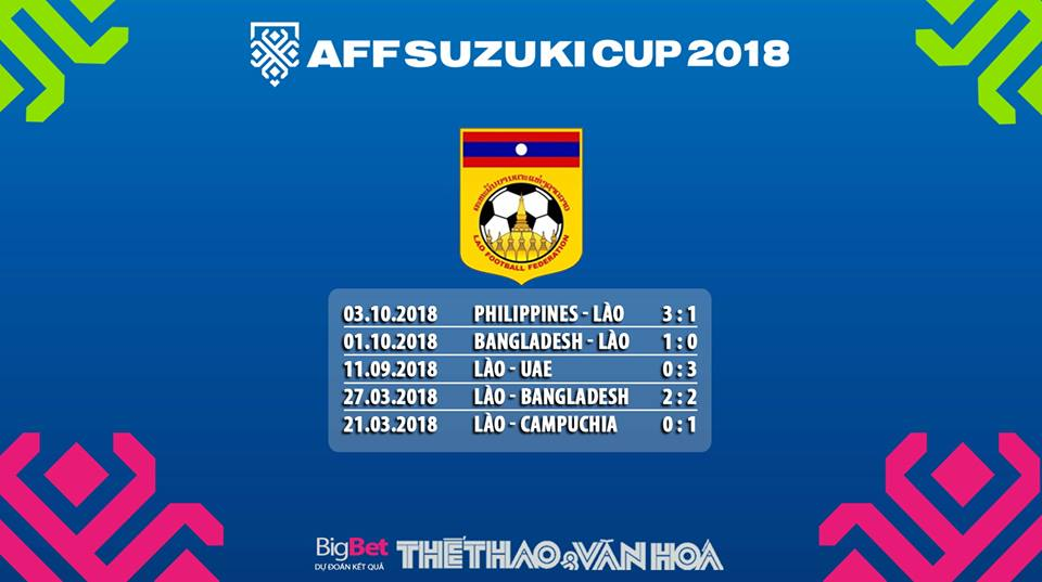 Nhận định Lào vs Việt Nam (19h30, 8/11). Dự đoán bóng đá trận Việt Nam gặp Lào tại AFF Cup 2018. Xem trực tiếp bóng đá Lào vs Việt Nam.
