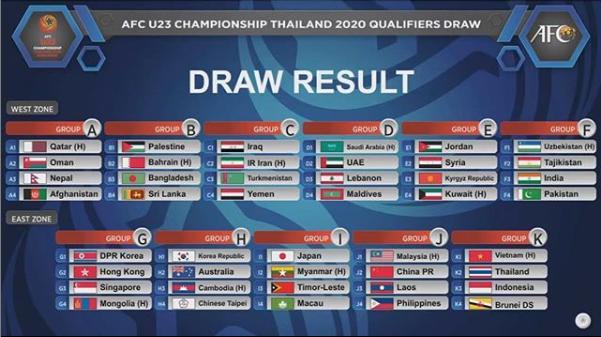 Vòng loại U23 châu Á 2020: Việt Nam nằm cùng bảng với Thái Lan
