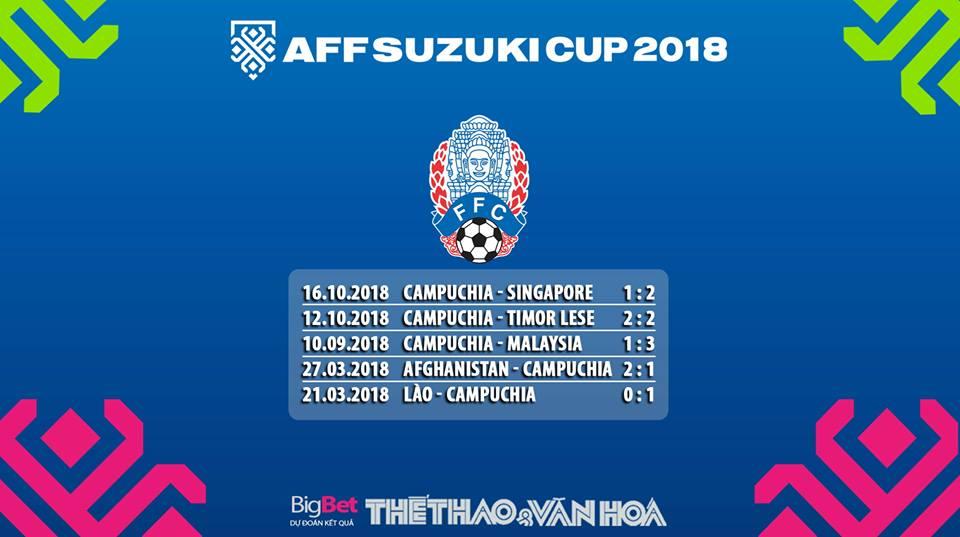 AFF Suzuki Cup 2018: Dự đoán kết quả Campuchia vs Malaysia (18h30 ngày 8/11)