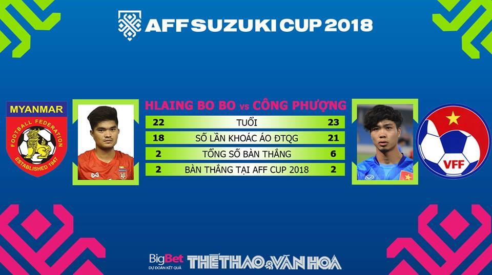 Việt Nam vs Myanmar, Myanmar vs Việt Nam, Miến Điện vs Việt Nam, Việt Nam, Myanmar, VN vs Myanmar