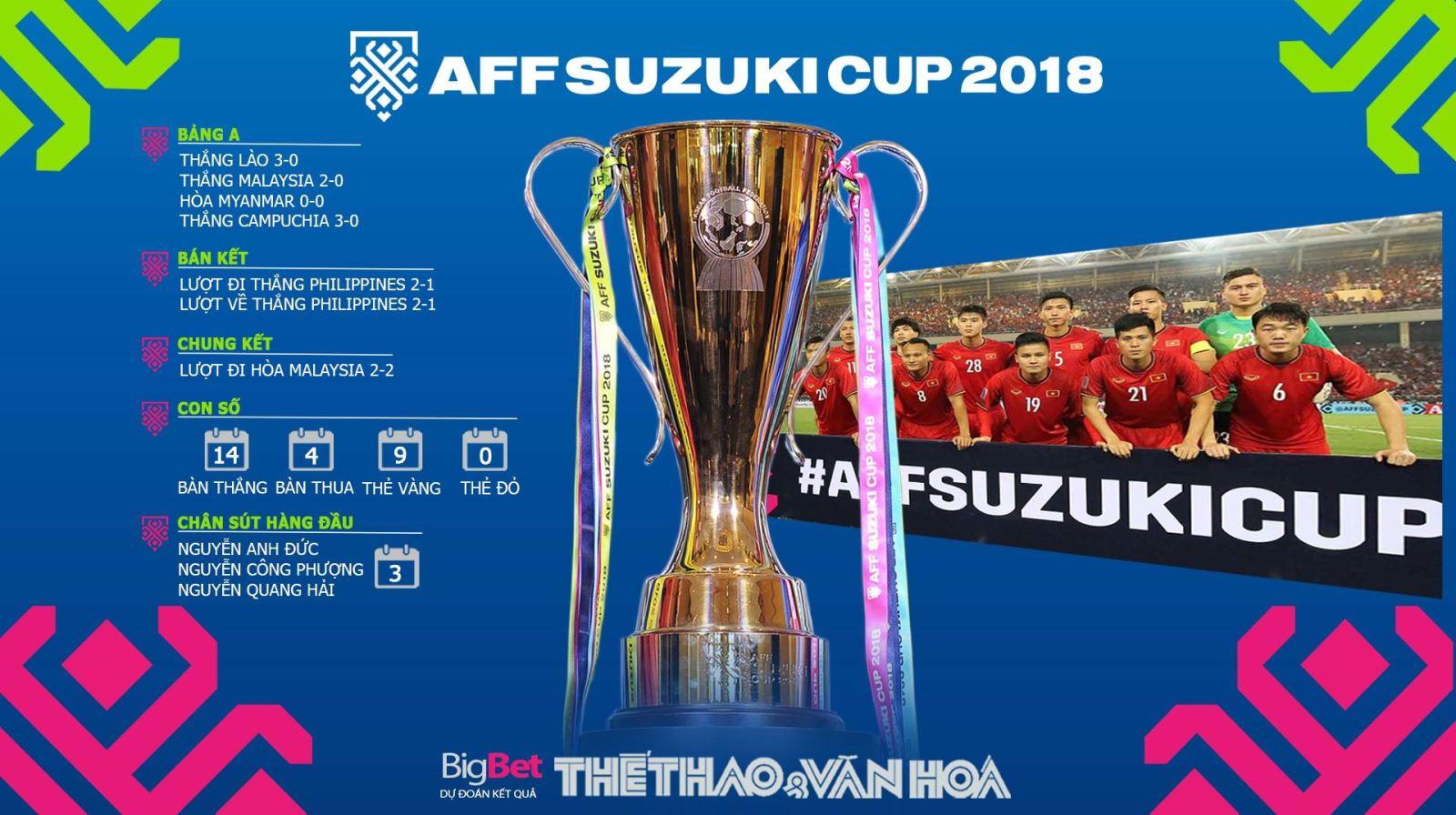 VTV6, truc tiep bong da, VTC3, VTV5, vtv6 truc tiep bong da, trực tiếp bóng đá vtv6, bong da, xem vtv6, VIỆT NAM, Malaysia, VIỆT NAM Malaysia, lịch thi đấu AFF Cup 2018.
