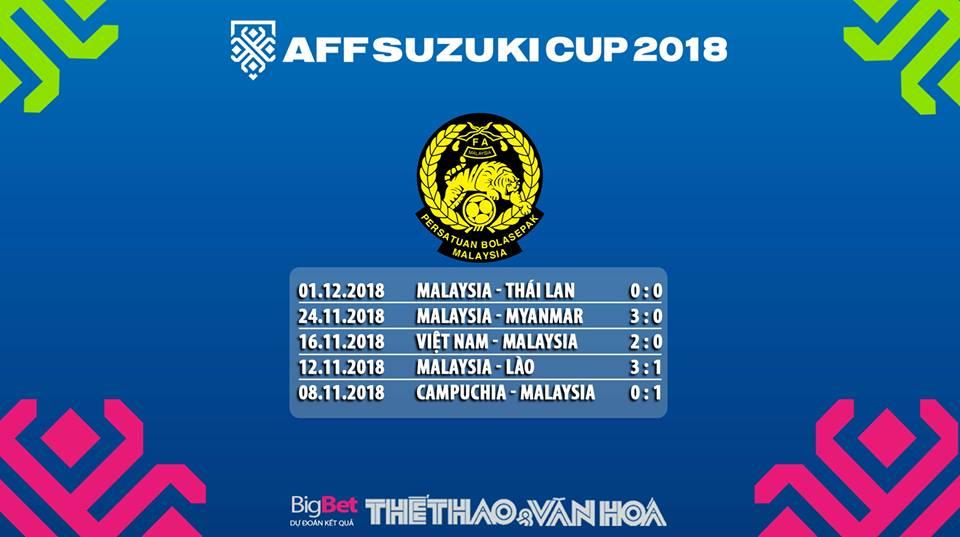 Kèo Malaysia vs Thái Lan, soi kèo Malaysia vs Thái Lan, nhận định Malaysia vs Thái Lan, dự đoán bóng đá Malaysia vs Thái Lan, kèo Thái Lan vs Malaysia, soi kèo Thái Lan vs Malaysia, nhận định Thái Lan vs Malaysia, dự đoán bóng đá Thái Lan vs Malaysia.