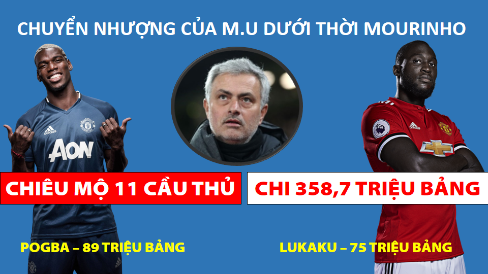 M.U, Mourinho, Mourinho bị sa thải, Pogba, Paul Pogba, Jose Mourinho, Manchester United, Solskjaer, m.u sa thải Mourinho