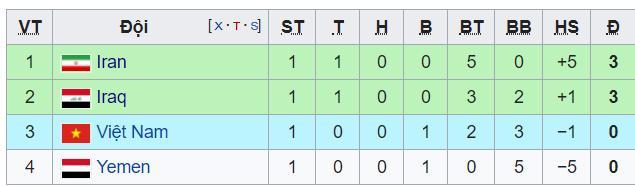 BXH Asian Cup 2019, BXH Asian Cup hôm nay, Bảng xếp hạng Asian Cup 2019, BXH bóng đá, Asian Cup 2019