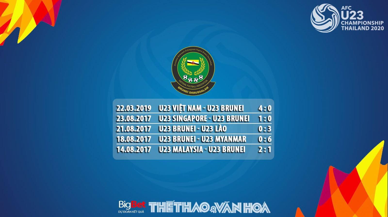 U23 Thái Lan, U23 Brunei, U23 Thái Lan vs Brunei, U23 Brunei vs Thái Lan, Thái Lan, Brunei, Thái, Bruney