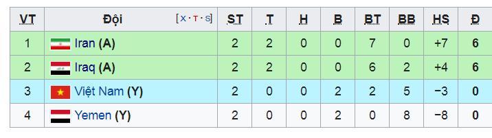 bxh các đội đứng thứ 3 Asian Cup, bảng xếp hạng đội xếp thứ 3 asian cup, bxh asian cup 2019, bxh đội thứ 3