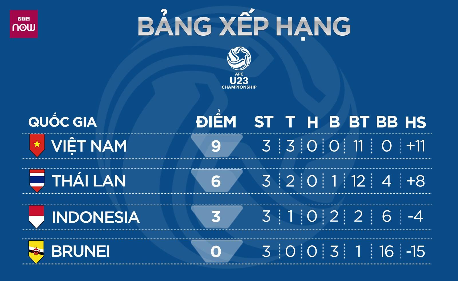 U23 Việt Nam, U23 Việt Nam 4-0 Thái Lan, kết quả U23 Việt Nam, kết quả bóng đá U23 châu Á, kqbd, u23 châu Á 2020, danh sách dự U23 châu Á, bóng đá Việt Nam, kết quả U23