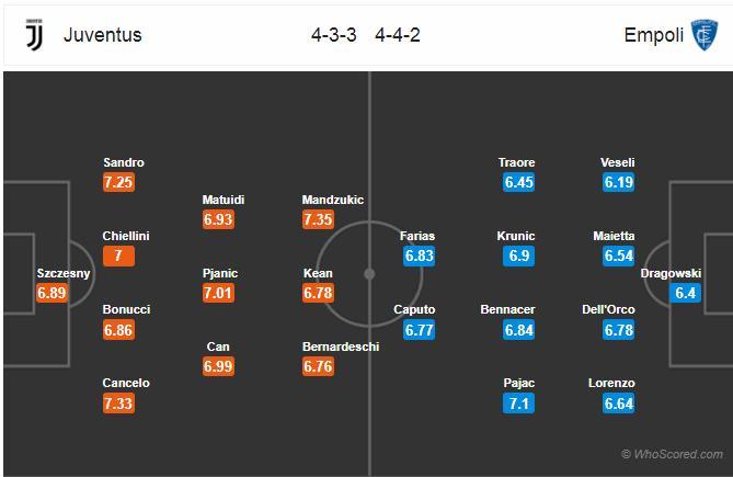 link xem trực tiếp Juventus vs Empoli, trực tiếp bóng đá Juventus vs Empoli, xem trực tiếp Juve vs Empoli ở đâu, juventus, empoli, trực tiếp bóng đá