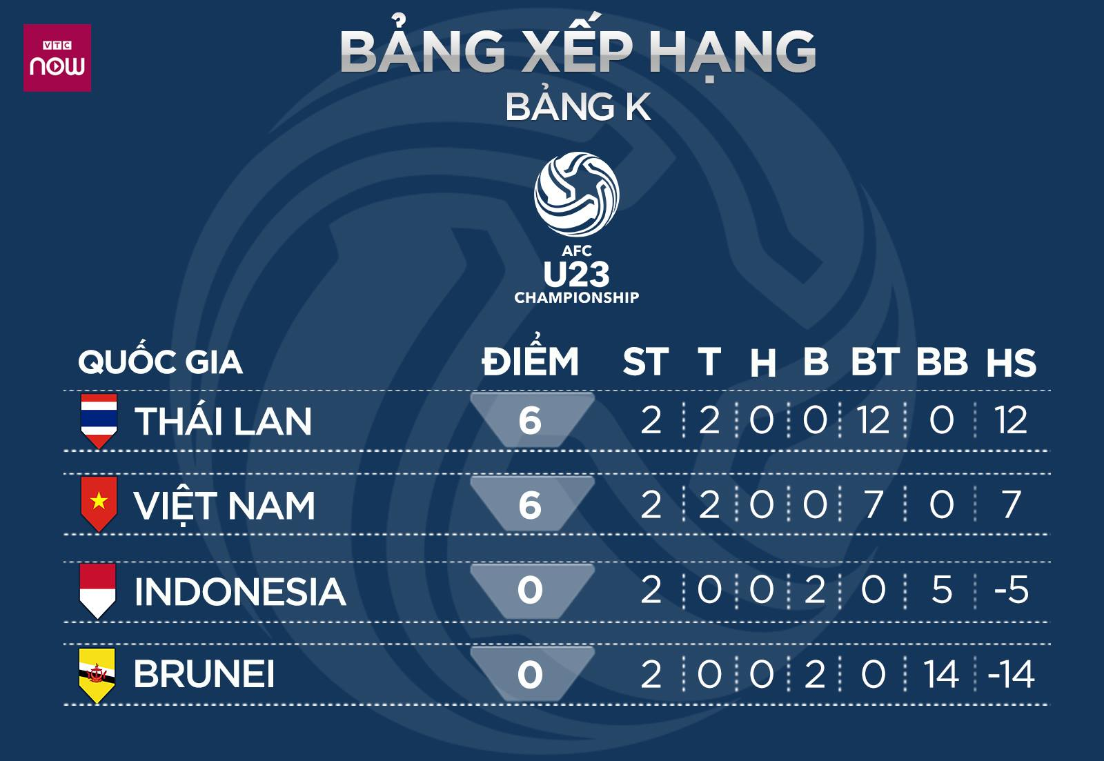 bxh bảng k, bảng xếp hạng bảng K, bảng xếp hạng bảng K vòng loại U23 châu Á 2020, U23 Việt Nam, lịch thi đấu vòng loại U23 châu Á, lich thi dau U23 chau A, kết quả bóng đá, kết quả U23 châu Á, kết quả U23 Việt Nam,