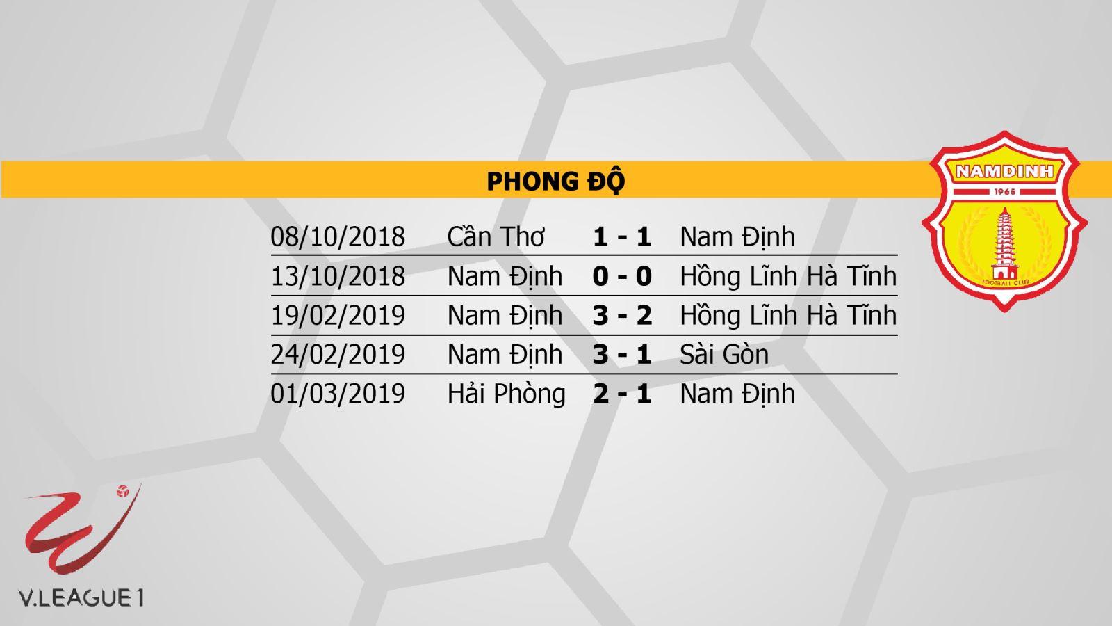 TP.HCM vs Nam Định, Trực tiếp bóng đá, Trực tiếp TP.HCM vs Nam Định, HTV Thể thao, Xem HTV, link xem trực tiếp TP.HCM, xem trực tiếp Nam Định ở đâu, VLeague 2019, vòng 3 V League 2019