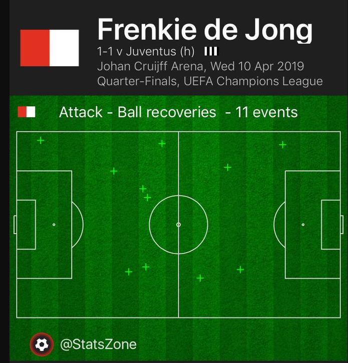 Frenkie De Jong, De Jong, Ajax vs Juve, Ajax 1-1 Juve, Juventus, Ronaldo, Ronaldo ghi bàn, video Ajax 1-1 Juve, ket qua c1, ket qua Ajax vs Juve, lich thi dau c1, c1, cup c1, Cristiano Ronaldo