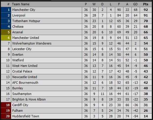 mu, chelsea, arsenal, manchester united, champions league, europa league