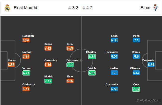 Real Madrid, Eibar, La Liga, trực tiếp Real Madrid vs Eibar, trực tiếp bóng đá, trực tiếp La Liga, xem trực tiếp Real Madrid ở đâu