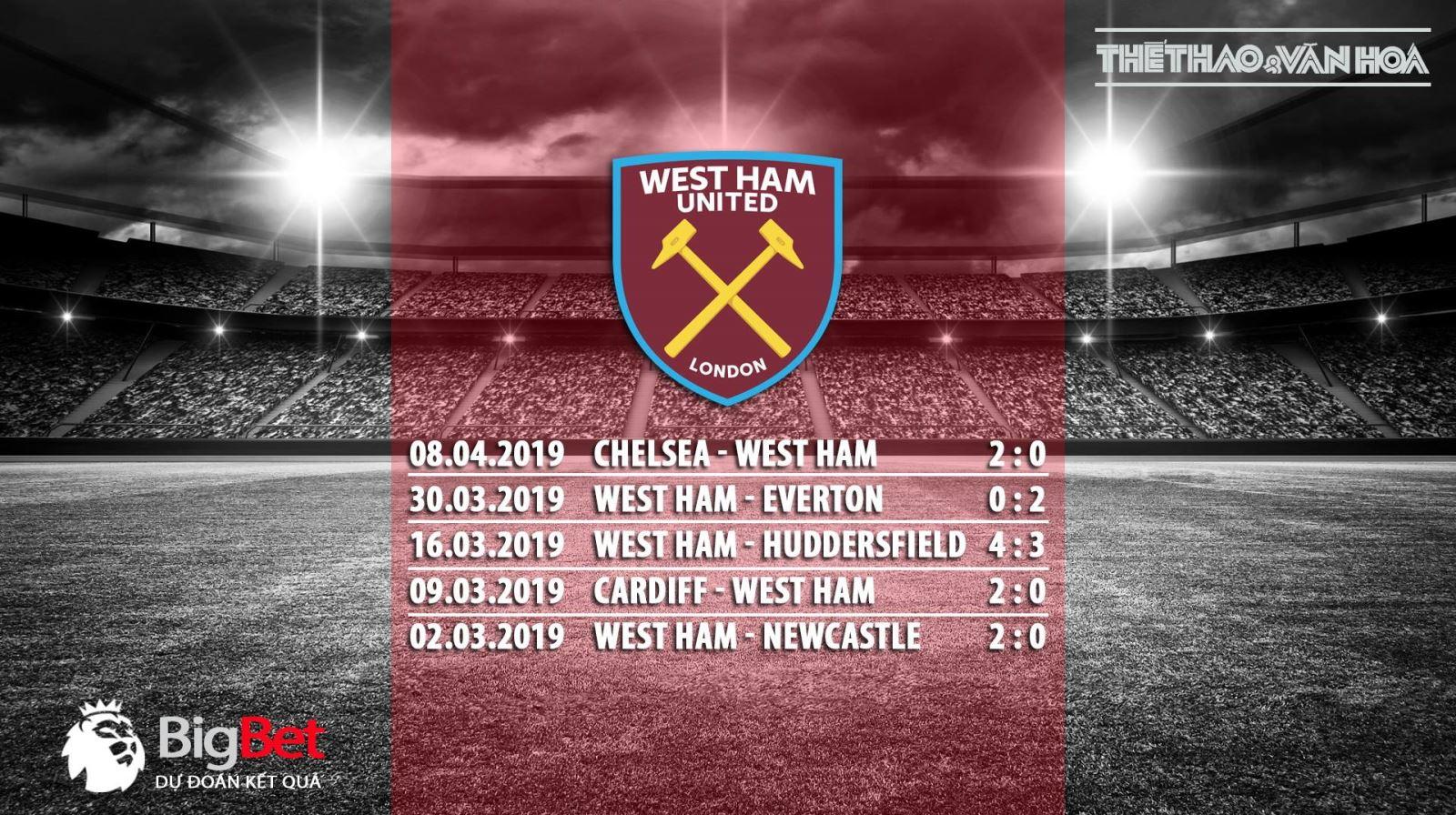 MU vs West Ham, soi keo MU vs West Ham, MU, West Ham, keo MU, truc tiep MU vs West Ham, truc tiep bong da, keo bong da, lich thi dau ngoai hang anh, ngoai hang anh, xem bong da truc tuyen