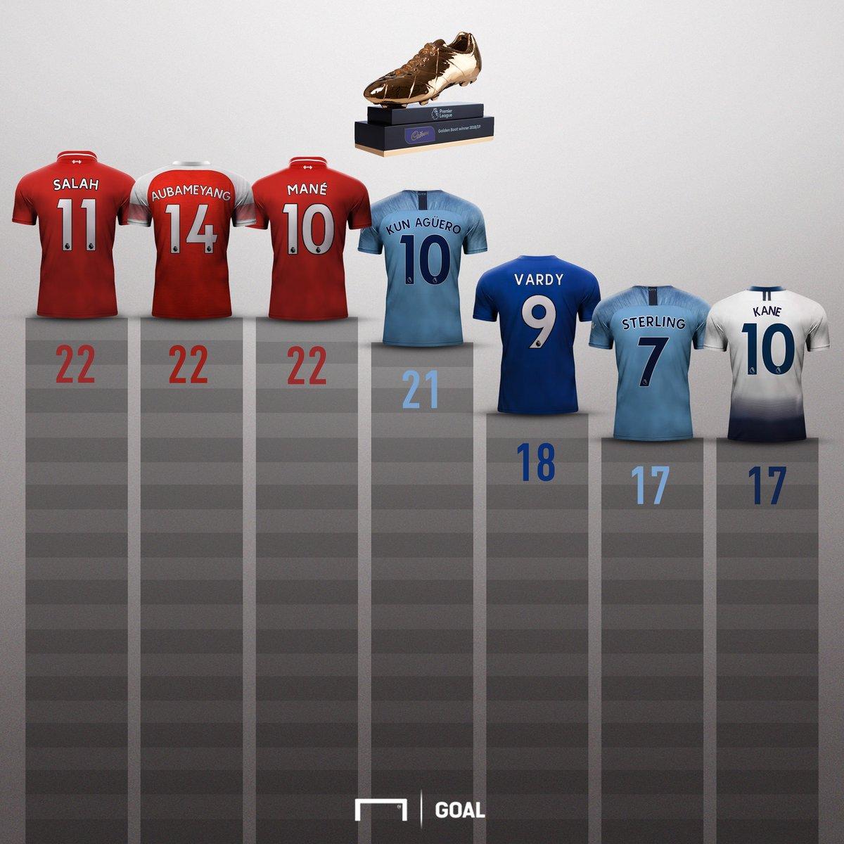 Mohamed Salah, Sadio Mane, Pierre-Emerick Aubameyang, Vua phá lưới, Ngoại hạng Anh, Premier League, chiếc giày vàng, trực tiếp bóng đá, Arsenal, Liverpool