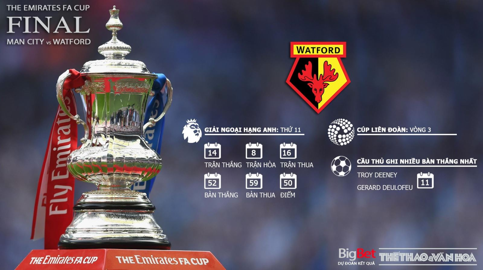 Soi kèo Man City vs Watford, trực tiếp bóng đá, trực tiếp Man City vs Watford, xem trực tiếp Man City vs Watford ở đâu, Man City vs Watford, Man City, Watford