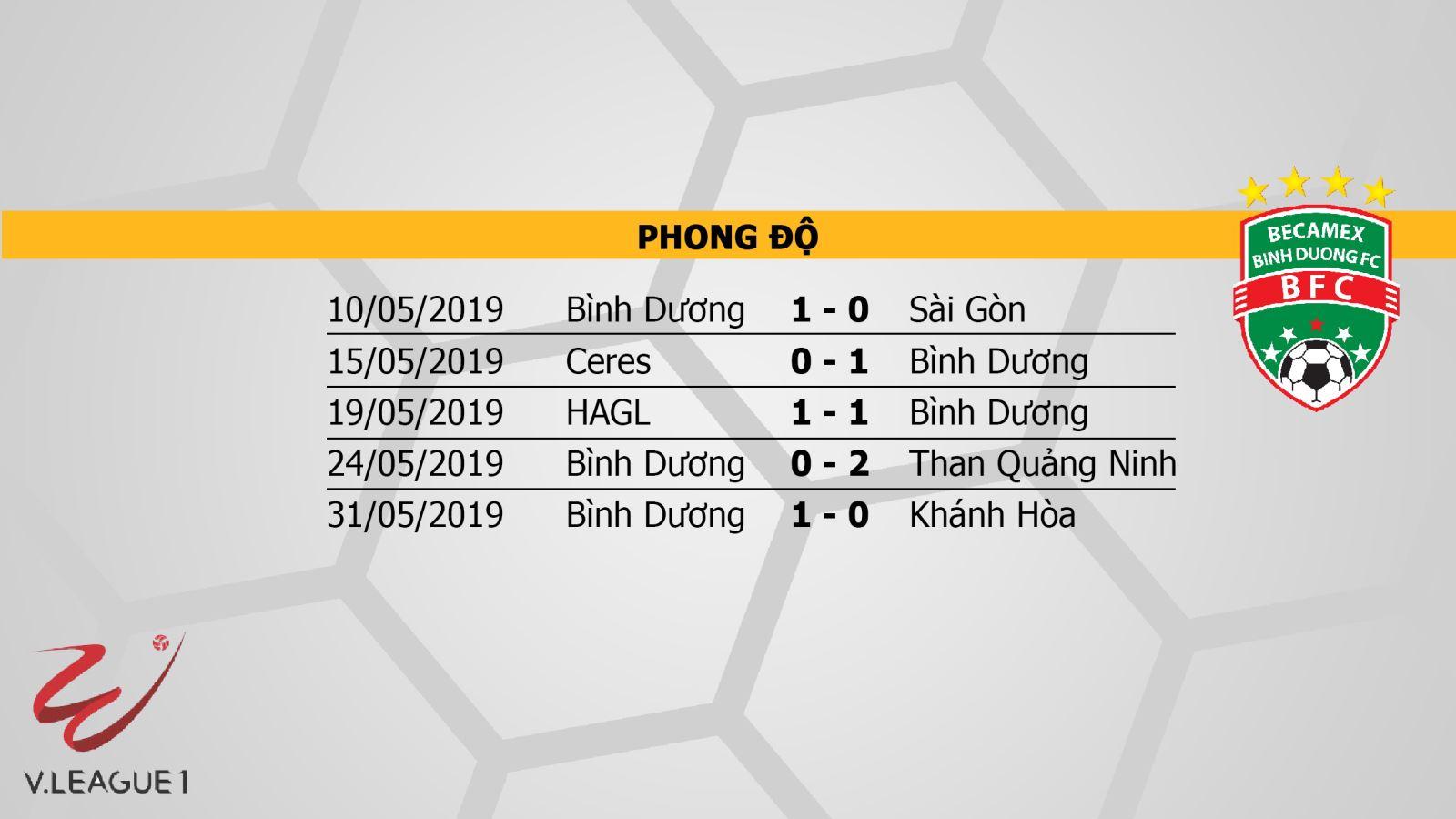 VTV6, FPT, BĐTV, trực tiếp bóng đá, Quảng Nam vs Bình Dương, V League 2019, truc tiep bong da, link truc tiep v league, xem bóng đá, Hà Nội vs Sài Gòn, vtv6 trực tiếp