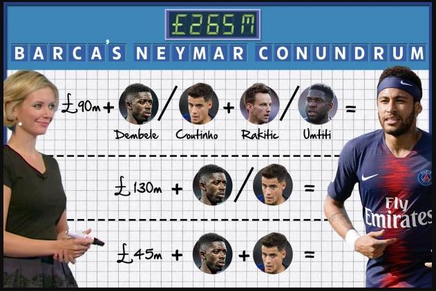barcelona, barca, chuyển nhượng, chuyển nhượng barca, tin chuyển nhượng, neymar, griezmann, coutinho, dembele, real madrid, rakitic