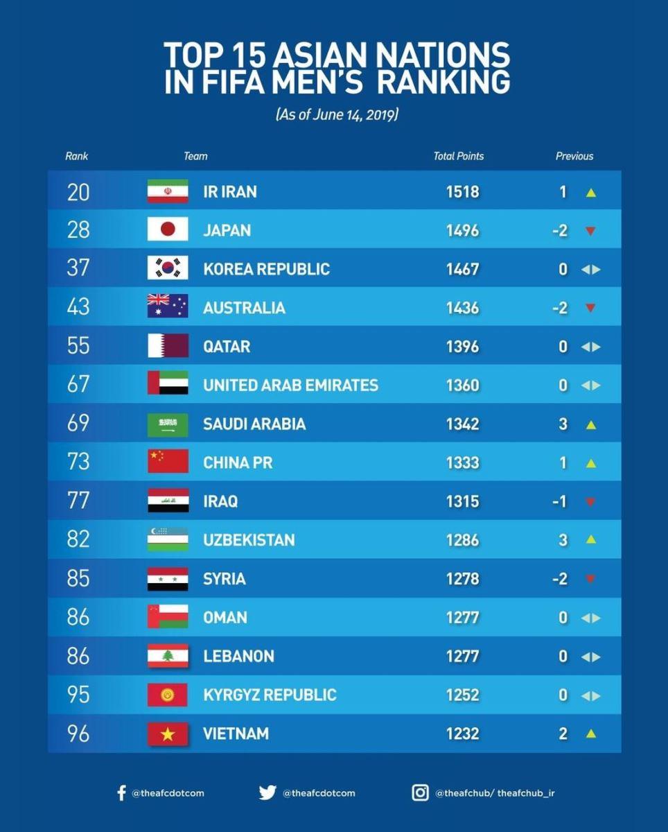 BXH FIFA, Việt Nam, Thái Lan, Vòng loại World Cup khu vực châu Á, King's Cup,Thái Lan, Bỉ, Brazil, Bồ Đào Nha