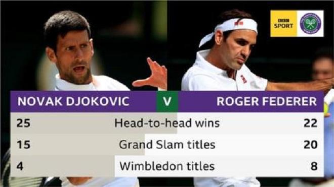 Federer vs Novak Djokovic, Federer đấu với Novak Djokovic, tennis, trực tiếp Federer vs Novak Djokovic, xem trực tiếp Federer vs Novak Djokovic, chung kết Wimbledon 2019