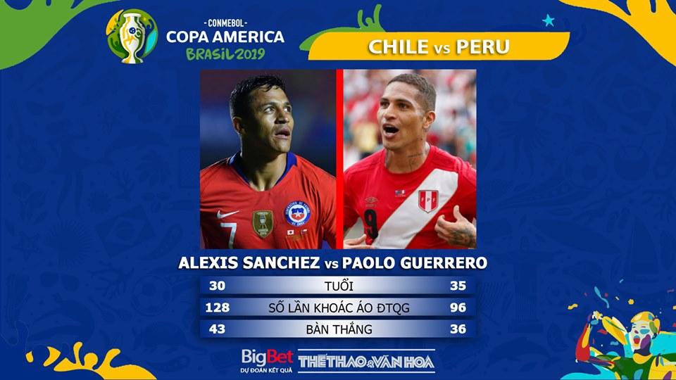 trực tiếp bóng đá, soi kèo Chile vs Peru , trực tiếp bóng đá hôm nay, Chile đấu với Peru, truc tiep bong da, Chile vs Peru, kèo bóng đá, Copa America 2019