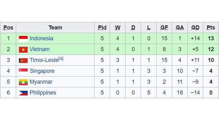 U15 Việt Nam, U15 Malaysia, U15 Indonesia, U15 Thái Lan, U15 Đông Nam Á 2019, U15 Việt Nam vs U15 Malaysia, bán kết u15 đông nam á, Bảng xếp hạng U15 Đông Nam Á 2019, BXH U15 ĐNA, bang xep hang U15 Dong Nam A, Bảng xếp hạng bóng đá, bảng xếp hạng U15 Việt Nam, BXH U15 Việt Nam, xếp hạng U15 ĐNA