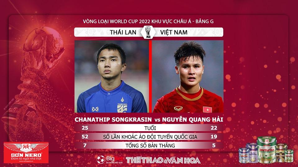 lịch thi đấu Việt Nam vs Thái Lan, trực tiếp bóng đá, VTV6, VTV5, VTC3, VTC1, FPT, truc tiep bong da hôm nay, lịch thi đấu vòng loại World Cup 2022 bảng G, xem bong da