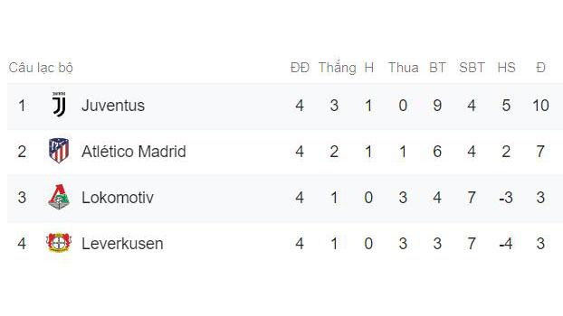 kết qua c1, kết quả cúp c1, ket qua c1 hom nay, kết quả C1, kết quả c1 hôm nay, kết quả champions League, kq champions league, kết quả bóng đá, juventus, psg, bayern munich, man city