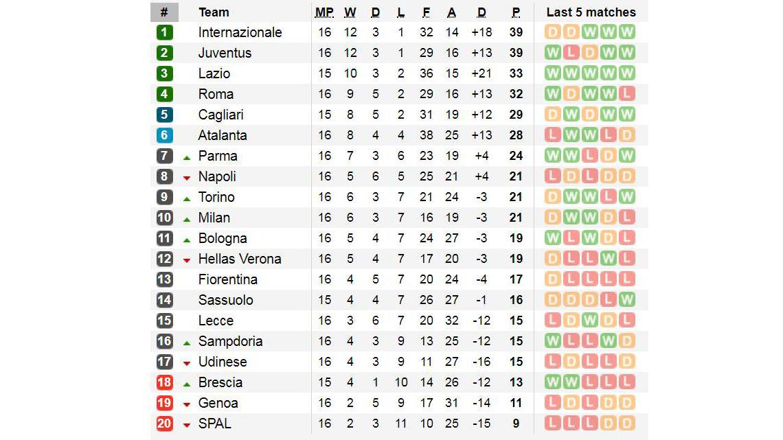Ket qua bong da, Kết quả Juventus 3-1 Udinese, Kết quả bóng đá Ý, Milan, Inter, bảng xếp hạng bóng đá Ý, Serie A, ket qua bong da hom nay, kết quả bóng đá Italia
