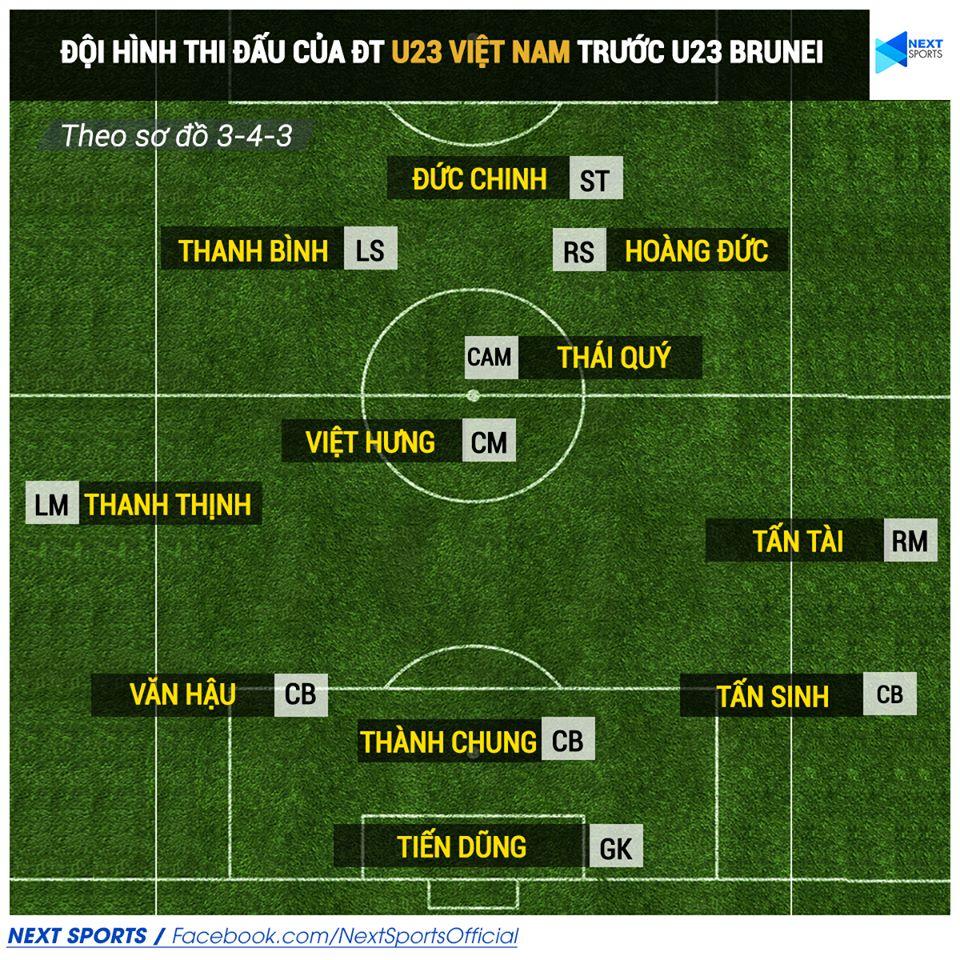 lịch thi đấu vòng loại U23 châu Á, lich thi dau U23 chau A, U23 Việt Nam, U23 Việt Nam vs U23 Brunei, truc tiep bong da, xem U23 châu Á, VTC3, VTV5, VTC1, VTV6, VOV