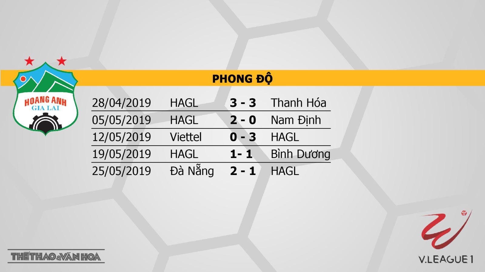 Hà Nội FC, HAGL, trực tiếp HAGL vs Hà Nội FC, Hoàng Anh Gia Lai, trực tiếp bóng đá, V-League 2019, VTV6, BĐTV, TTTV, FPT Play, HTV Thể thao