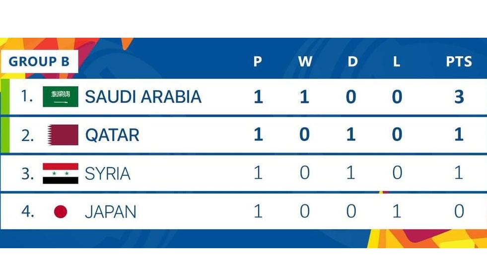 lich thi dau u23 chau A 2020 tren VTV, u23 2020, U23 Saudi Arabia vs Qatar, nhận định, lịch thi đấu VCK U23 châu Á, VTV6, trực tiếp bóng đá hôm nay, bxh U23 châu Á