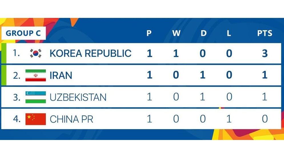 U23 Iran vs U23 Hàn Quốc, U23 châu Á 2020, U23 Iran, U23 Hàn Quốc, VTV6, VTV5, trực tiếp U23 Iran vs U23 Hàn Quốc, lịch thi đấu u23 châu á 2020, bóng đá, bong da