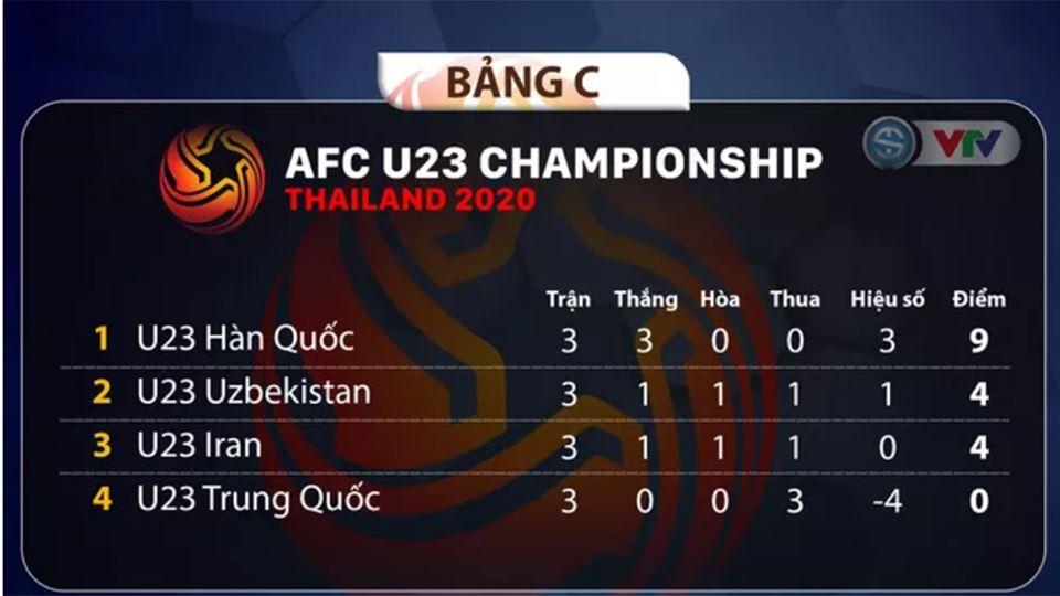 bang xep hang U23 chau A 2020, bảng xếp hạng bóng đá VCK U23 châu Á, bảng xếp hạng bảng D, U23 Việt Nam, BXH U23 châu Á, lịch thi đấu U23 châu Á, vòng tứ kết U23 châu á