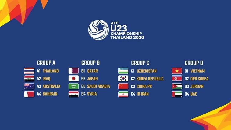 Lịch thi đấu U23 châu Á 2020: Lịch bóng đá U23 Việt Nam tại vòng chung kết U23 châu Á