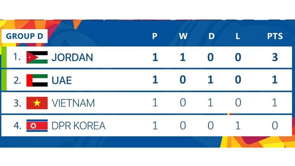 Bảng xếp hạng U23, bảng xếp hạng U23 châu Á, bảng xếp hạng U23 châu Á 2020, bảng xếp hạng VCK U23 châu Á, bảng xếp hạng VCK U23 chau A 2020, BXH U23, BXH U23 châu Á 2020, bang xep hang U23 chau A 2020, bảng xếp hạng bóng đá, bang xep hang bong da, bảng xếp hạng bảng D, bảng xếp hạng bóng đá Việt Nam