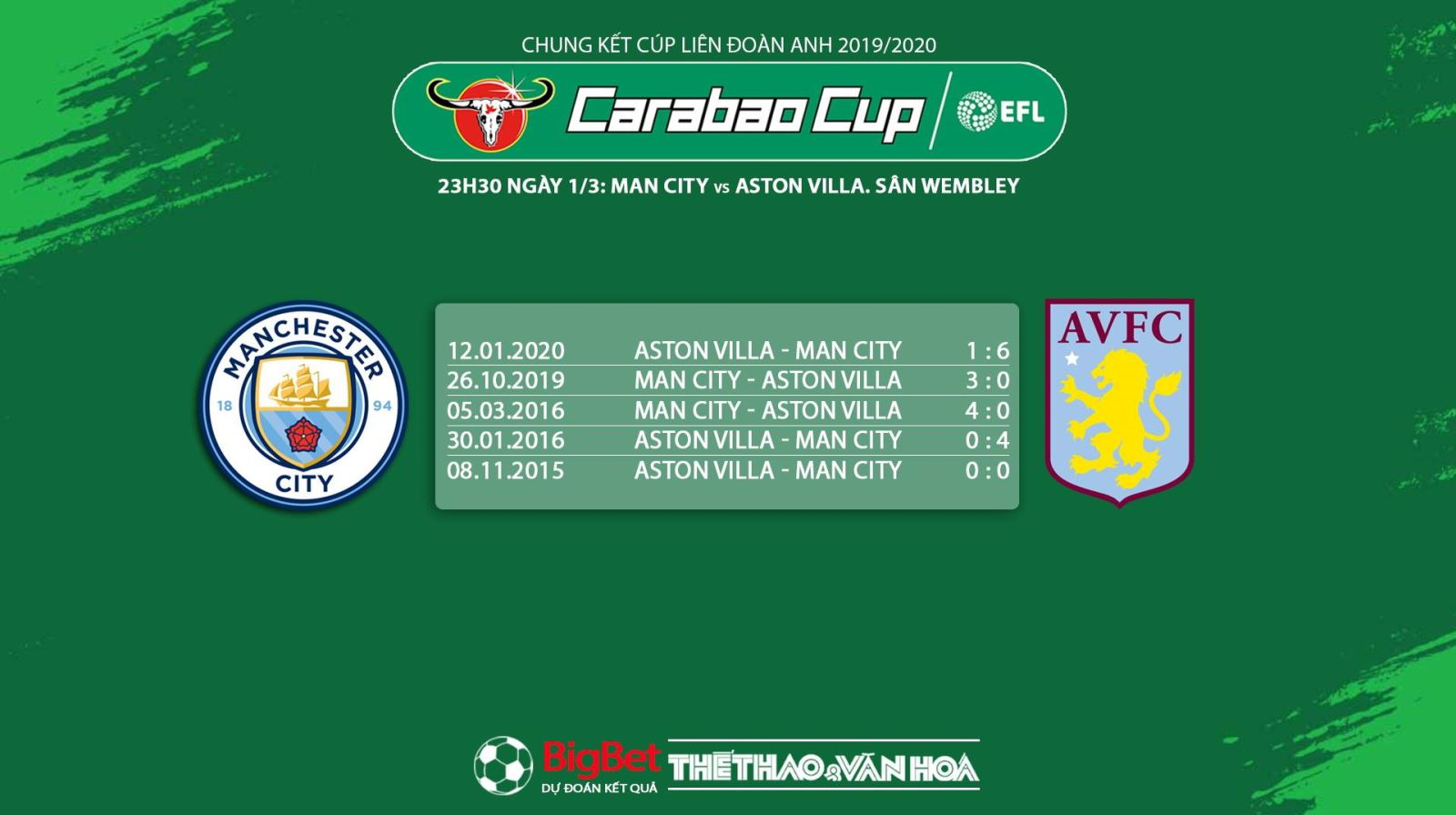 Aston Villa vs Man City, Aston Villa, Man City, trực tiếp Aston Villa vs Man City, soi kèo Aston Villa vs Man City, dự đoán Aston Villa vs Man City, nhận định Aston Villa vs Man City, lịch thi đấu bóng đá