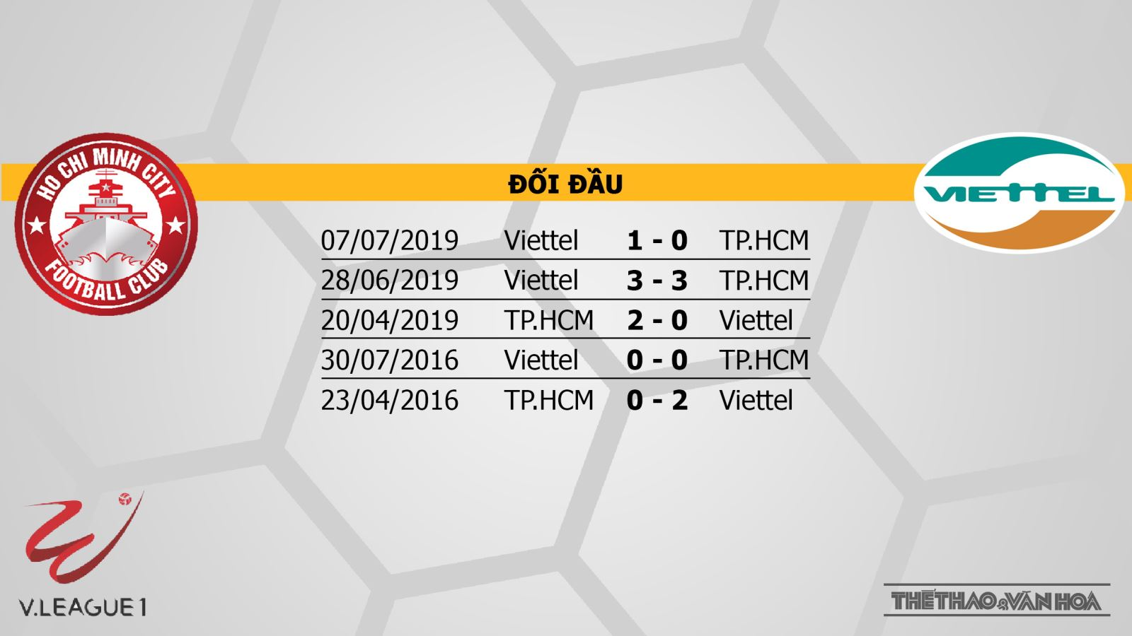 bóng đá, bong da, bong da hom nay, TPHCM vsViettel, TPHCM đấu với Viettel, Viettel, TPHCM, V-League, dự đoán bóng đá, soi kèo bóng đá