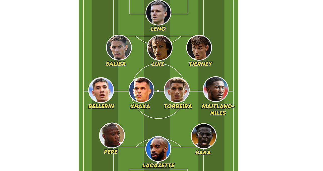 bóng đá, bong da hom nay, trực tiếp bóng đá, Arsenal, Thomas Partey, Philippe Coutinho, Willian, pháo thủ, chuyển nhượng, Arteta