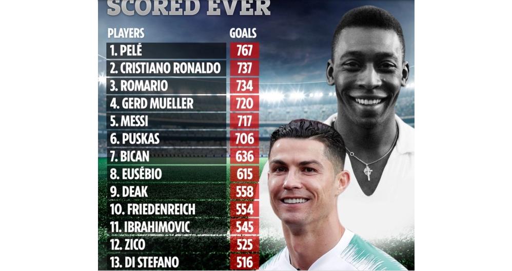 Ronaldo, Messi, pele, cristiano ronaldo, trực tiếp bóng đá, lịch thi đấu bóng đá, kỷ lục ghi bàn