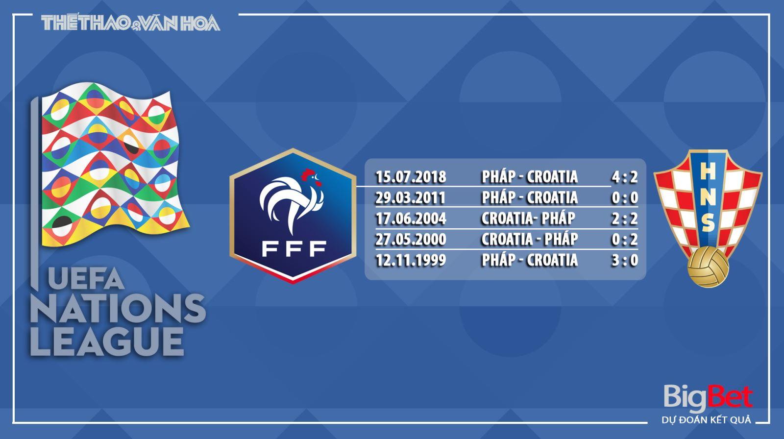 Soi kèo Pháp vsCroatia, Pháp, Croatia, trực tiếp bóng đá, trực tiếp Pháp vsCroatia, nhận định, kèo bóng đá, UEFA Nations League