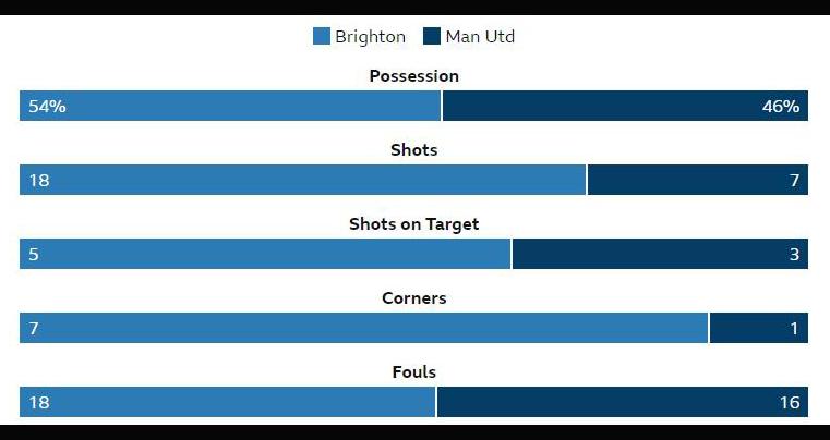 ket qua bong da, kết quả Brighton vs MU, Brighton 2-3 MU, MU, kết quả bóng đá Anh, bảng xếp hạng ngoại hạng Anh, bxh bóng đá Anh, lịch thi đấu bóng đá Anh