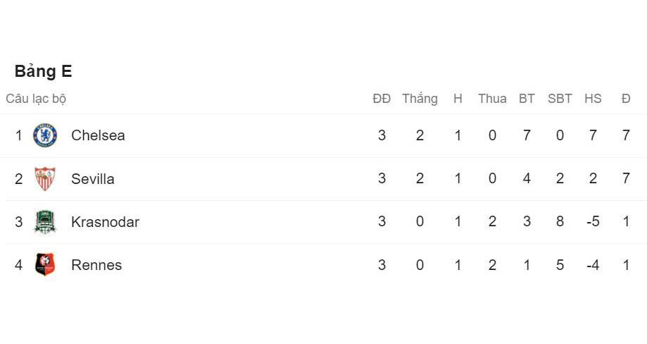 Champions League, Cúp C1, lịch thi đấu, BXH, bóng đá, bóng đá hôm nay, kết quả bóng đá, trực tiếp bóng đá