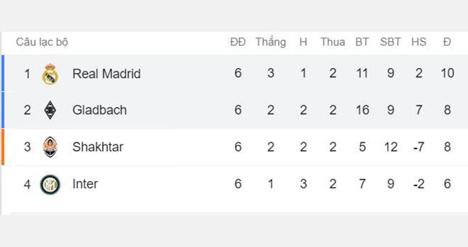 Ket qua bong da, Real Madrid vs Gladbach, Inter vs Shakhtar, Kết quả cúp C1, Kết quả Champions League, Cúp C1, Champions League. Bảng xếp hạng cúp C1, BXH Champions League, bóng đá, MU, Paul Pogba, bong da, manchester united