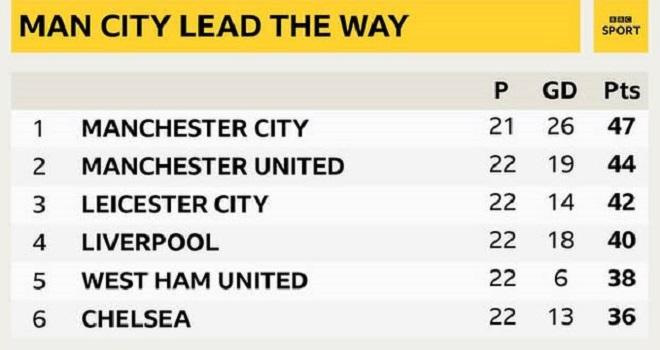 Cuộc đua vô địch Ngoại hạng Anh, BXH Ngoại hạng Anh, MU, Man City, Chelsea, Kqbd, Liverpool, kết quả Ngoại hạng Anh, lịch thi đấu bóng đá Anh, kết quả Tottenham Chelsea